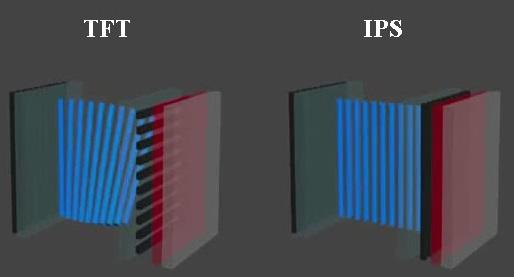 Фото типы матриц экранов телевизоров на примере TFT и IPS