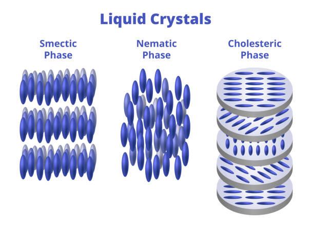 Фото типы матриц на основе жидких кристаллов
